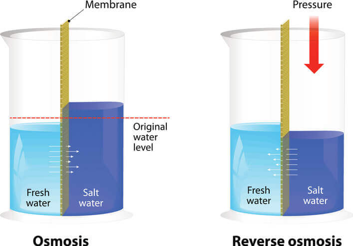 http://the%20reverse%20osmosis%20process