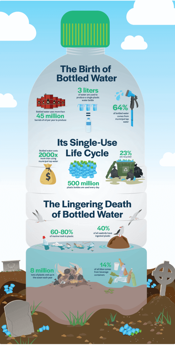 http://life%20cycle%20of%20bottled%20water%20diagram